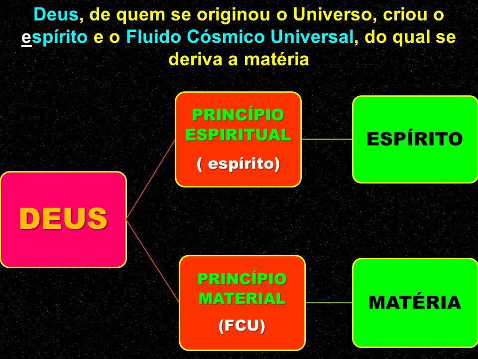 DEUS PRINCÍPIO ESPIRITUAL ( espírito) ESPÍRITO PRINCÍPIO MATERIAL (FCU) MATÉRIA Deus, de quem se originou o Universo, criou o espírito e o Fluido Cósmico Universal, do qual se deriva a matéria