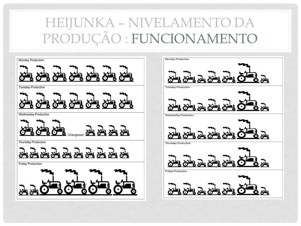 HEIJUNKA – NIVELAMENTO DA PRODUÇÃO : FUNCIONAMENTO