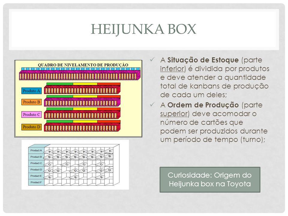 HEIJUNKA BOX A Situação de Estoque (parte inferior) é dividida por produtos e deve atender a quantidade total de kanbans de produção de cada um deles;