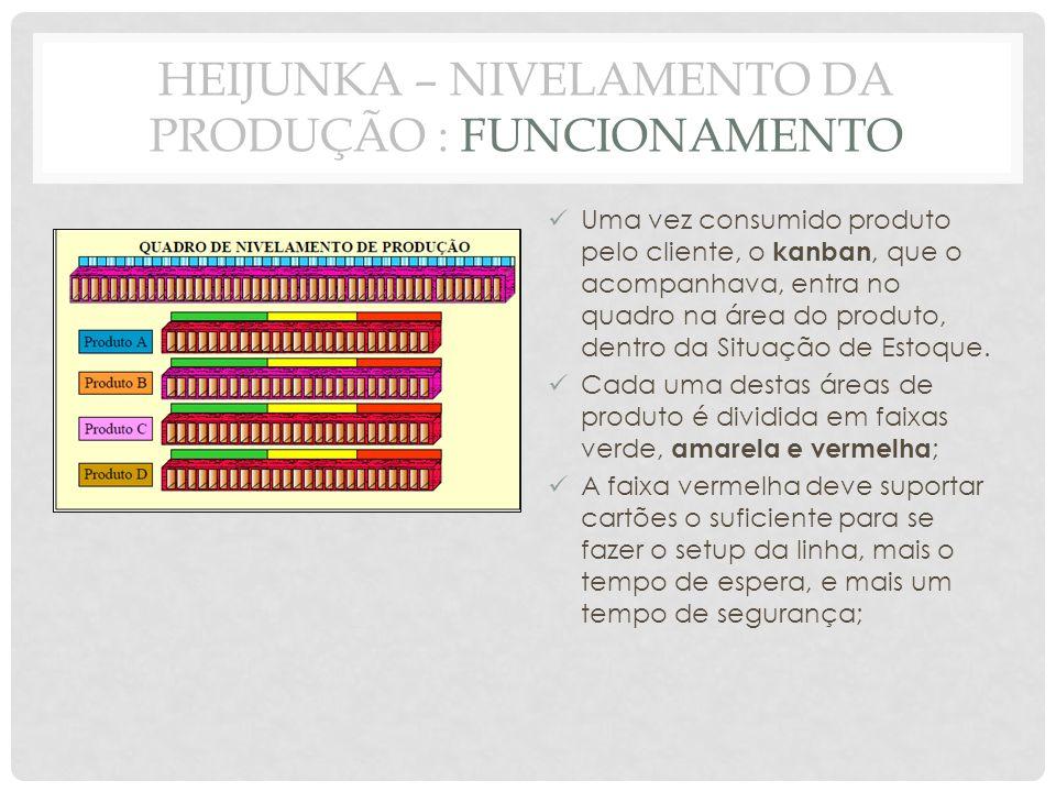 Uma vez consumido produto pelo cliente, o kanban, que o acompanhava, entra no quadro na área do produto, dentro da Situação de Estoque. Cada uma desta