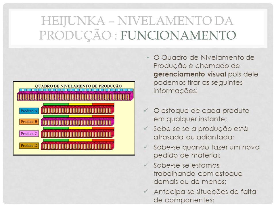 O Quadro de Nivelamento de Produção é chamado de gerenciamento visual pois dele podemos tirar as seguintes informações: O estoque de cada produto em q