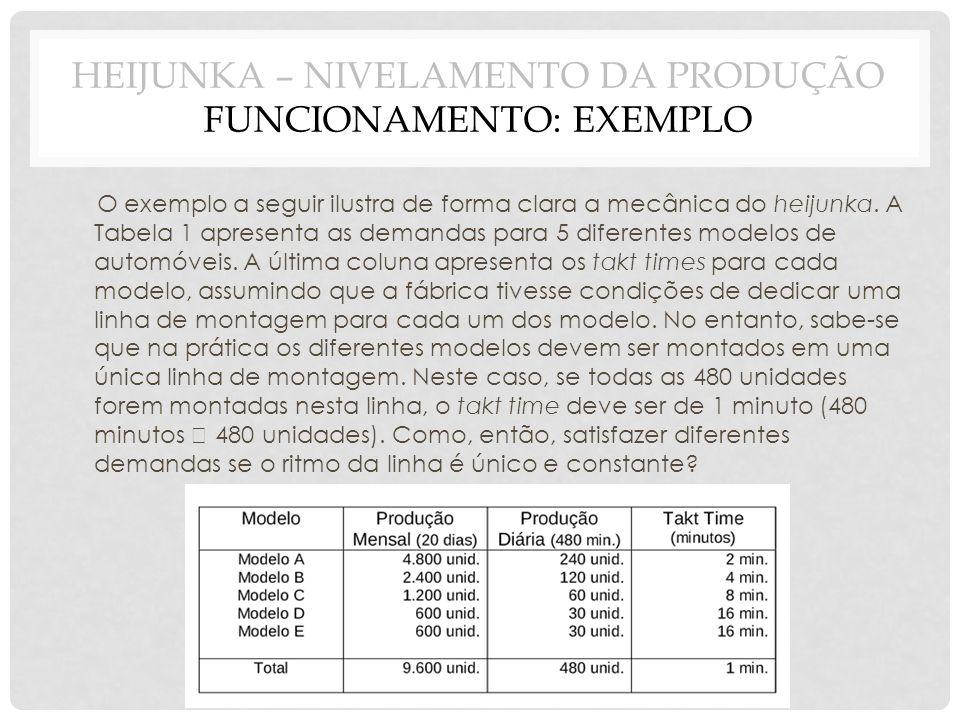 O exemplo a seguir ilustra de forma clara a mecânica do heijunka. A Tabela 1 apresenta as demandas para 5 diferentes modelos de automóveis. A última c