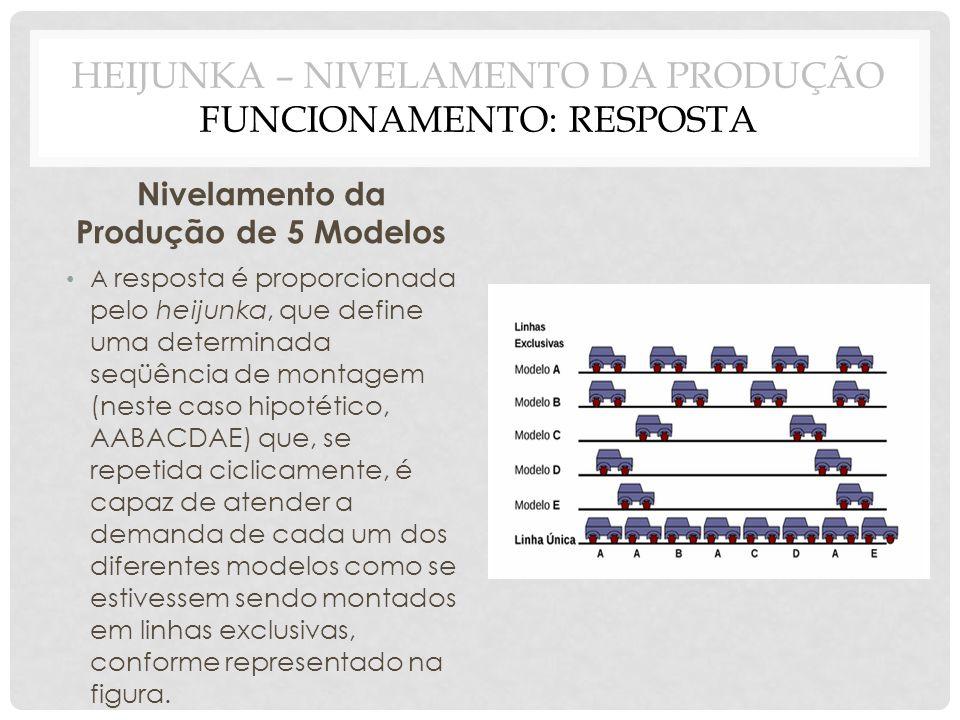 HEIJUNKA – NIVELAMENTO DA PRODUÇÃO FUNCIONAMENTO: RESPOSTA Nivelamento da Produção de 5 Modelos A resposta é proporcionada pelo heijunka, que define u
