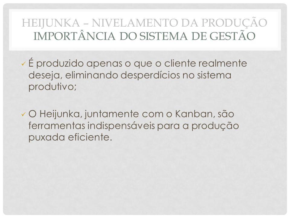 É produzido apenas o que o cliente realmente deseja, eliminando desperdícios no sistema produtivo; O Heijunka, juntamente com o Kanban, são ferramenta