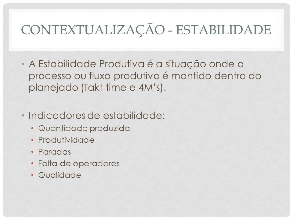 CONTEXTUALIZAÇÃO: ESTABILIDADE Causas da Instabilidade Variação da demanda Paradas Má qualidade Falta de pessoal