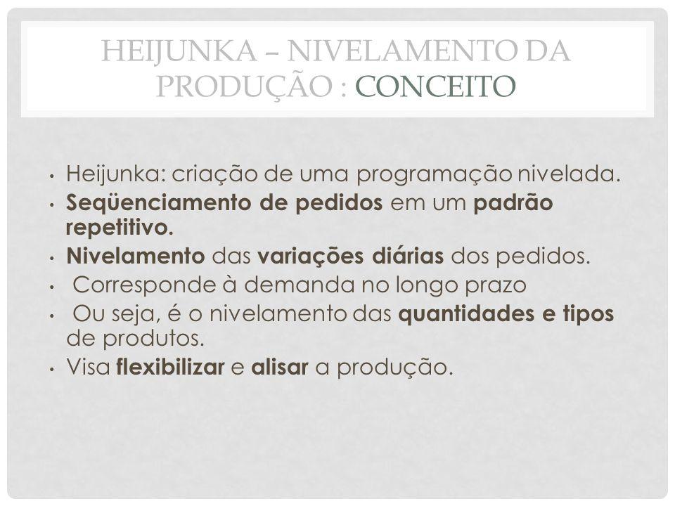 HEIJUNKA – NIVELAMENTO DA PRODUÇÃO : CONCEITO Heijunka: criação de uma programação nivelada. Seqüenciamento de pedidos em um padrão repetitivo. Nivela