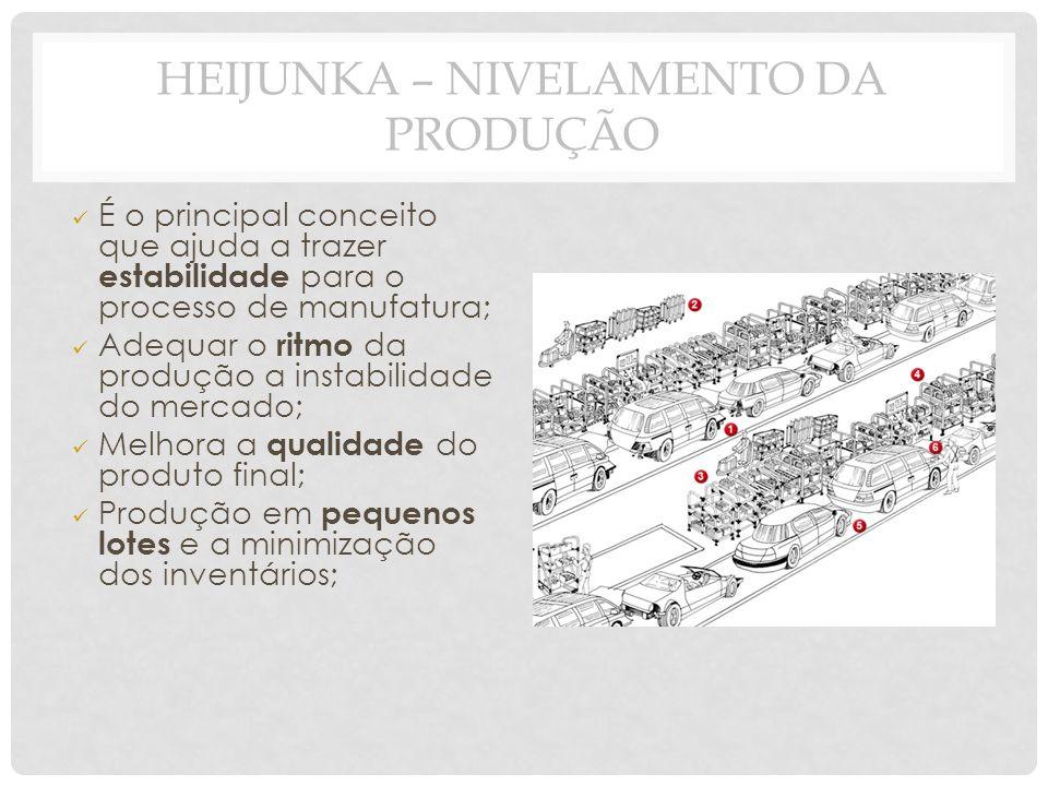 HEIJUNKA – NIVELAMENTO DA PRODUÇÃO É o principal conceito que ajuda a trazer estabilidade para o processo de manufatura; Adequar o ritmo da produção a