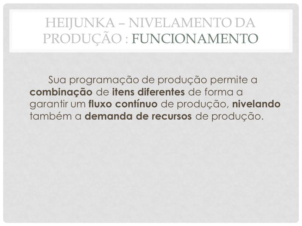 HEIJUNKA – NIVELAMENTO DA PRODUÇÃO : FUNCIONAMENTO Sua programação de produção permite a combinação de itens diferentes de forma a garantir um fluxo c