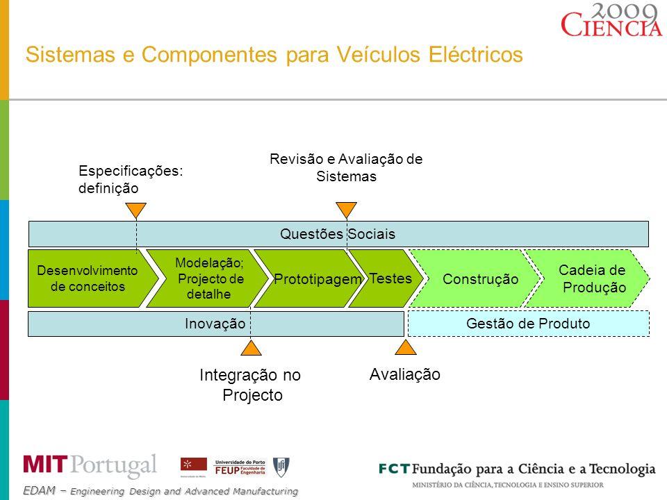 EDAM – Engineering Design and Advanced Manufacturing Milestones Especificações (Junho 2009) 1º nivel - Veículo 2º Nível – Motor; Gestão de Energia, Transmissão; Materiais.