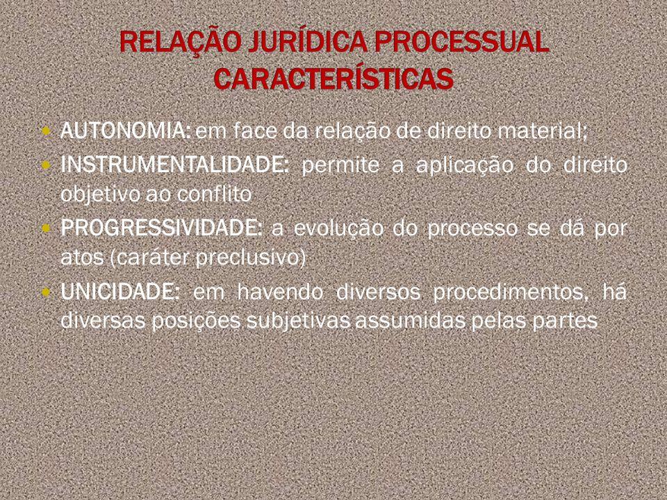AUTONOMIA: em face da relação de direito material; INSTRUMENTALIDADE: permite a aplicação do direito objetivo ao conflito PROGRESSIVIDADE: a evolução