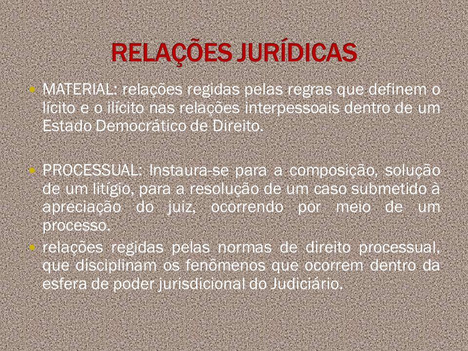 MATERIAL: relações regidas pelas regras que definem o lícito e o ilícito nas relações interpessoais dentro de um Estado Democrático de Direito. PROCES