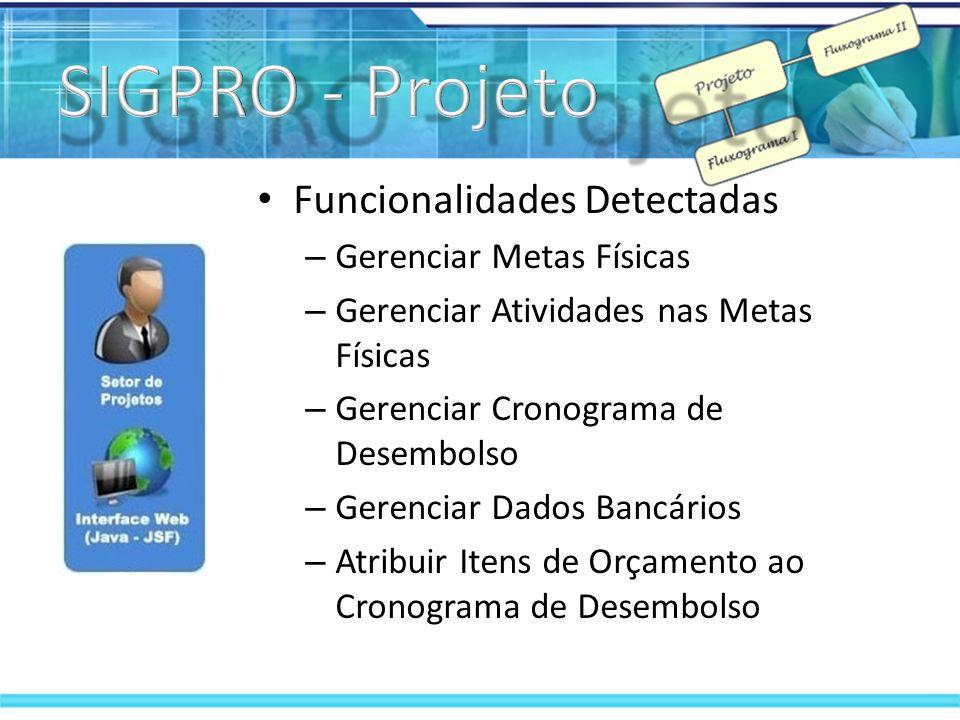 Funcionalidades Contempladas – Cadastrar Dados do Projeto – Gerenciar Itens de Orçamento – Gerenciar Equipes de Projetos