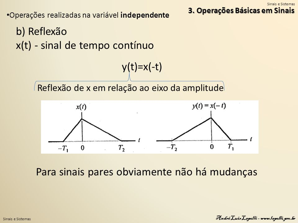 Sinais e Sistemas André Luis Lapolli – www.lapolli.pro.br 3. Operações Básicas em Sinais Operações realizadas na variável independente b) Reflexão x(t
