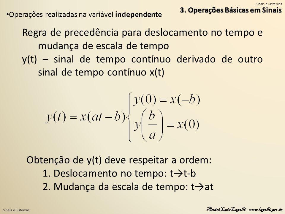 Sinais e Sistemas André Luis Lapolli – www.lapolli.pro.br 3. Operações Básicas em Sinais Operações realizadas na variável independente Obtenção de y(t