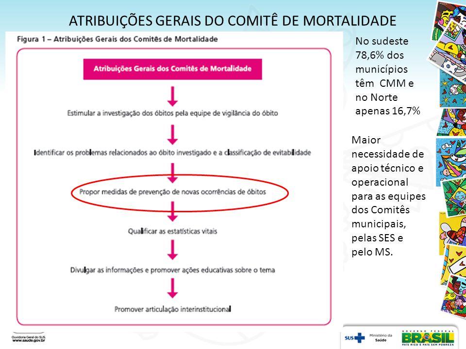 ATRIBUIÇÕES GERAIS DO COMITÊ DE MORTALIDADE No sudeste 78,6% dos municípios têm CMM e no Norte apenas 16,7% Maior necessidade de apoio técnico e opera
