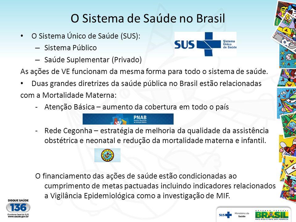 O Sistema de Saúde no Brasil O Sistema Único de Saúde (SUS): – Sistema Público – Saúde Suplementar (Privado) As ações de VE funcionam da mesma forma p