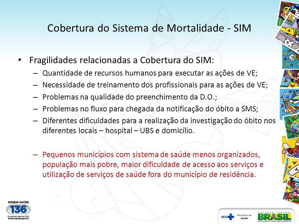 Cobertura do Sistema de Mortalidade - SIM Fragilidades relacionadas a Cobertura do SIM: – Quantidade de recursos humanos para executar as ações de VE;