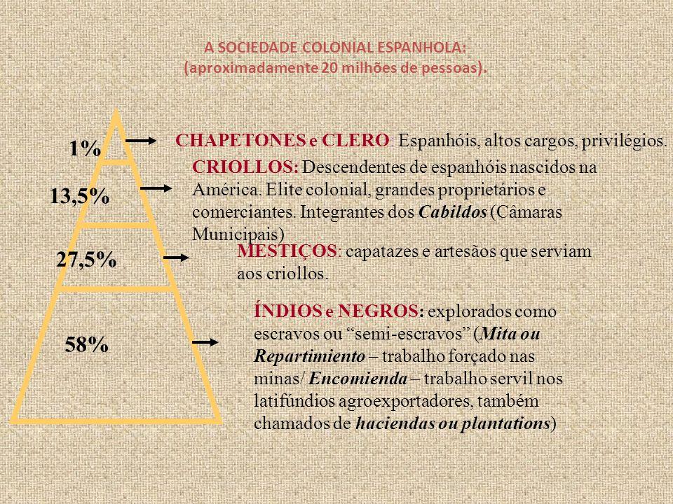 A SOCIEDADE COLONIAL ESPANHOLA: (aproximadamente 20 milhões de pessoas). CHAPETONES e CLERO: Espanhóis, altos cargos, privilégios. CRIOLLOS: Descenden