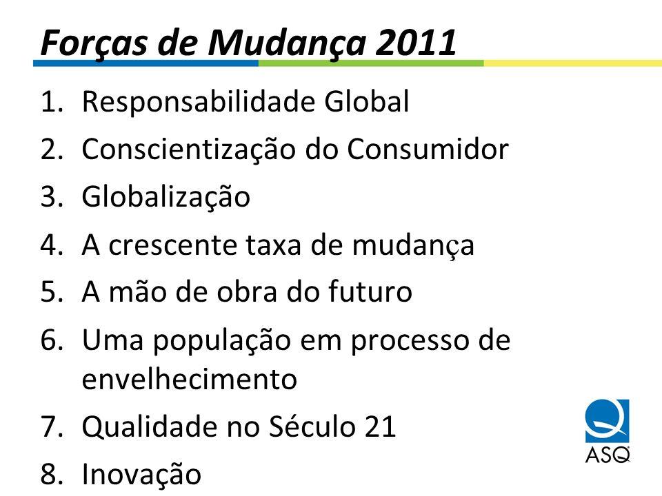 Forças de Mudança 2011 1.Responsabilidade Global 2.Conscientização do Consumidor 3.Globalização 4.A crescente taxa de mudan ç a 5.A mão de obra do fut
