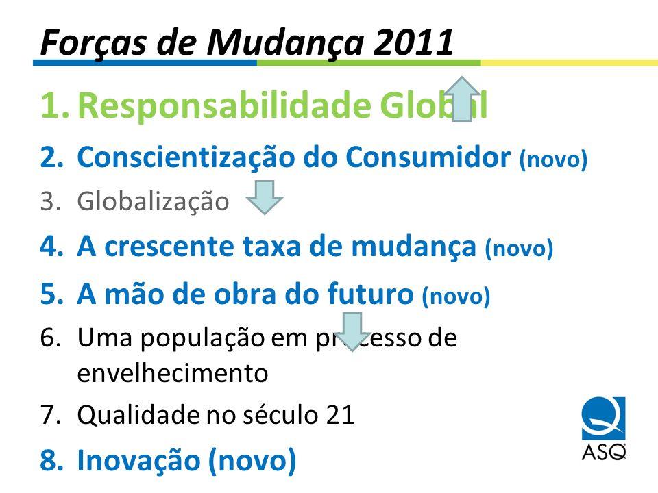 Forças de Mudança 2011 1.Responsabilidade Global 2.Conscientização do Consumidor (novo) 3.Globalização 4.A crescente taxa de mudança (novo) 5.A mão de