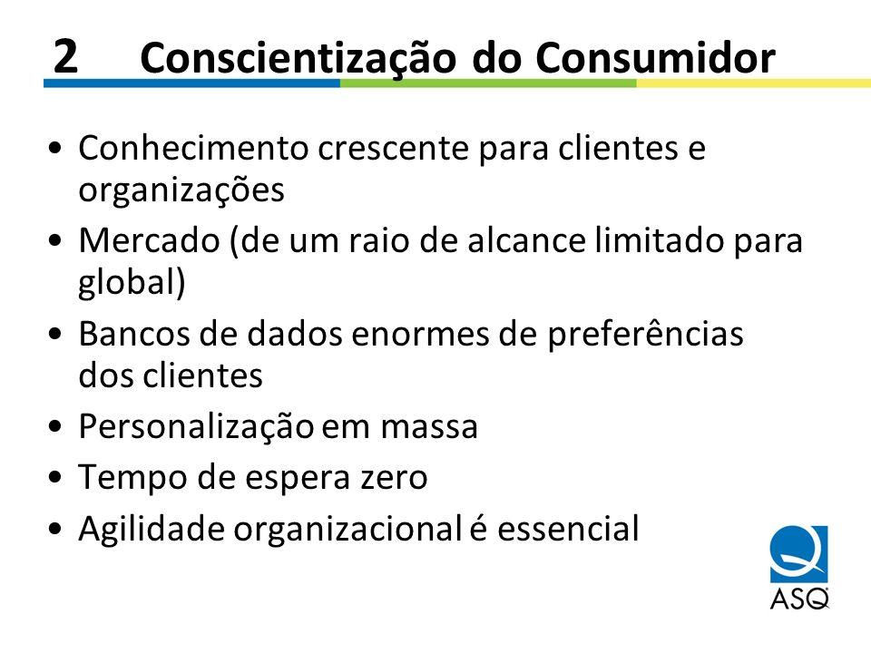 2 Conscientização do Consumidor Conhecimento crescente para clientes e organizações Mercado (de um raio de alcance limitado para global) Bancos de dad