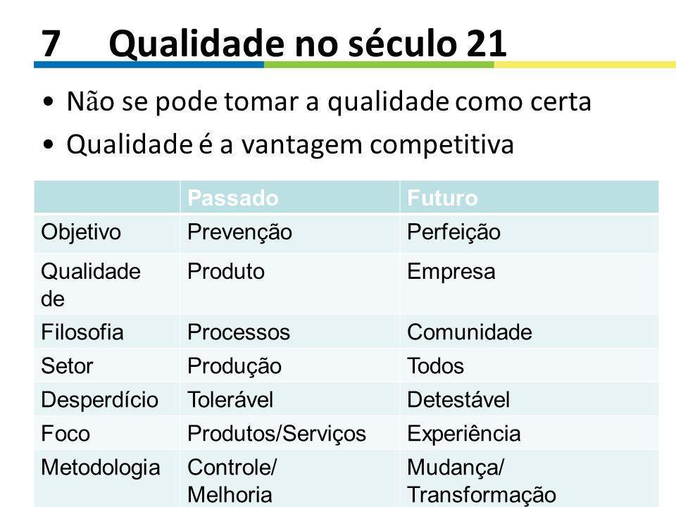7Qualidade no século 21 N ã o se pode tomar a qualidade como certa Qualidade é a vantagem competitiva PassadoFuturo ObjetivoPrevençãoPerfeição Qualida