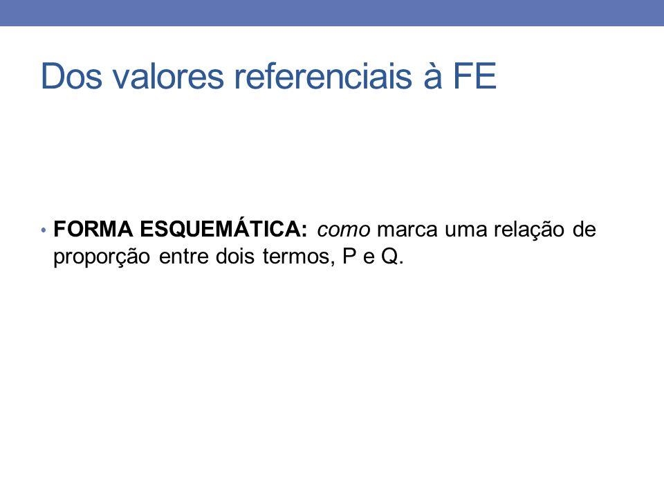 Dos valores referenciais à FE FORMA ESQUEMÁTICA: como marca uma relação de proporção entre dois termos, P e Q.