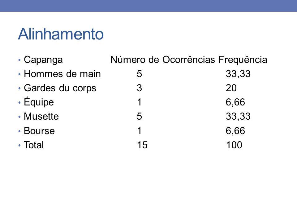 Alinhamento Capanga Número de Ocorrências Frequência Hommes de main533,33 Gardes du corps320 Équipe 16,66 Musette 533,33 Bourse 16,66 Total 15 100