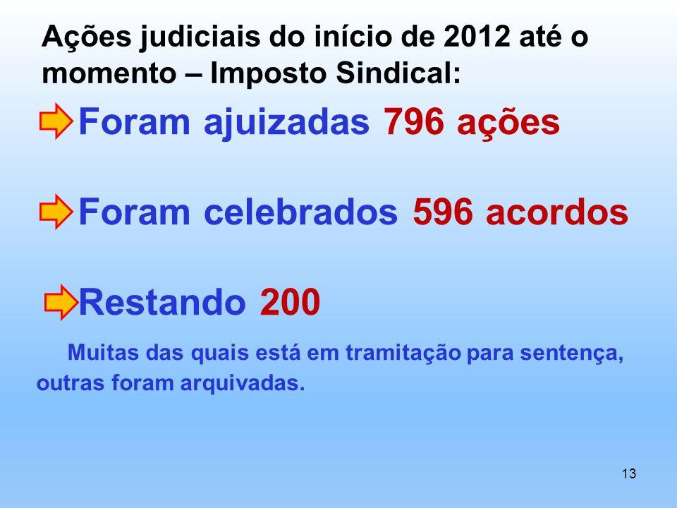 13 Foram ajuizadas 796 ações Foram celebrados 596 acordos Restando 200 Muitas das quais está em tramitação para sentença, outras foram arquivadas. Açõ