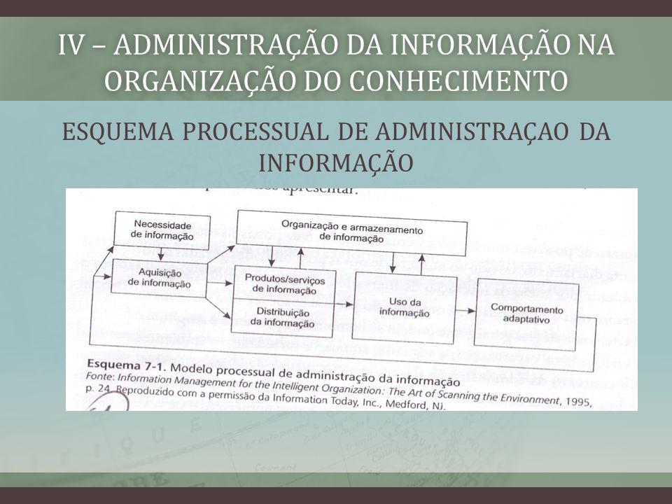 IV – ADMINISTRAÇÃO DA INFORMAÇÃO NA ORGANIZAÇÃO DO CONHECIMENTO ESQUEMA PROCESSUAL DE ADMINISTRAÇAO DA INFORMAÇÃO