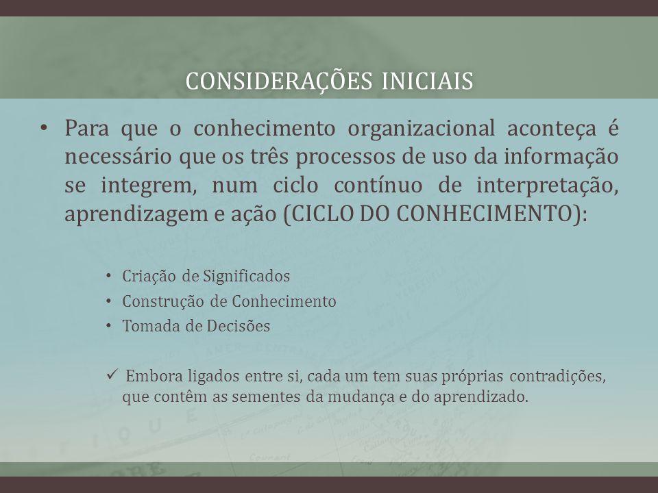 CONSIDERAÇÕES INICIAISCONSIDERAÇÕES INICIAIS Para que o conhecimento organizacional aconteça é necessário que os três processos de uso da informação s