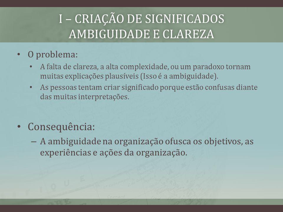 I – CRIAÇÃO DE SIGNIFICADOS AMBIGUIDADE E CLAREZA Tipos de Ambiguidade (March e Olsen) 1.Ambiguidade de Intenção: ocorre quando a organização tem objetivos incoerentes ou mal resolvidos.