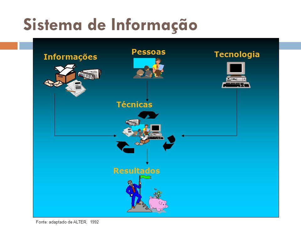 Sistema de Informação Informações Pessoas Tecnologia Técnicas Resultados Fonte: adaptado de ALTER, 1992
