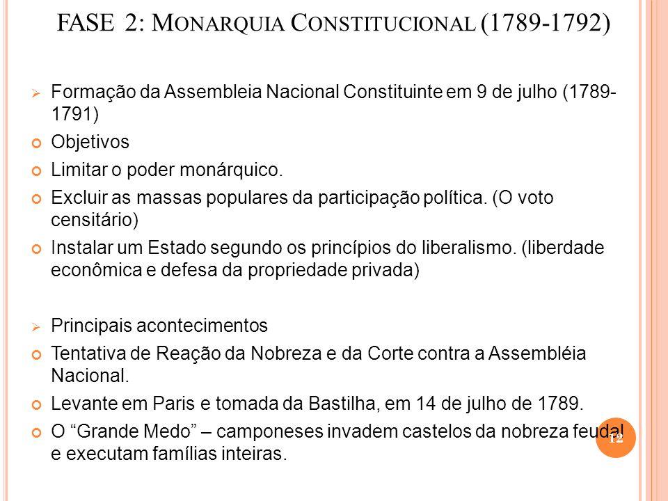 FASE 2: M ONARQUIA C ONSTITUCIONAL (1789-1792) Formação da Assembleia Nacional Constituinte em 9 de julho (1789- 1791) Objetivos Limitar o poder monárquico.