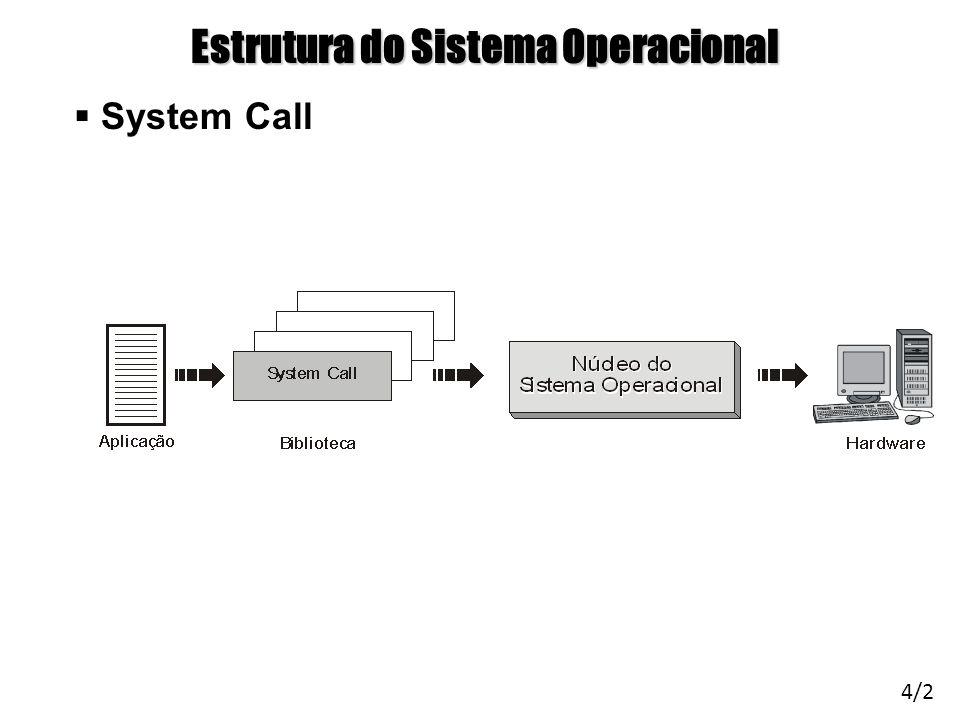 Arquitetura de Sistemas Operacionais – Machado/Maia Estrutura do Sistema Operacional System Call 4/2