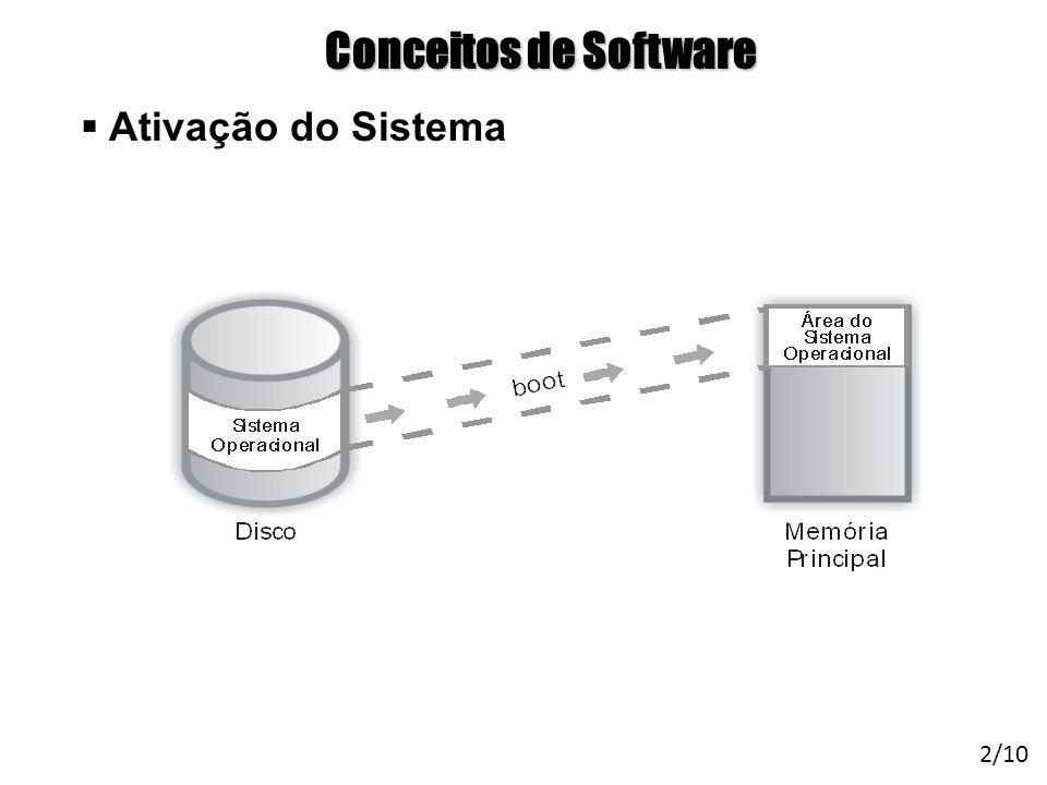 Arquitetura de Sistemas Operacionais – Machado/Maia Conceitos de Software Ativação do Sistema 2/10