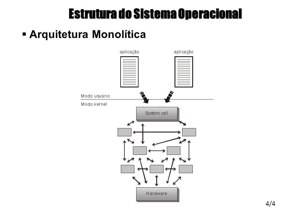 Arquitetura de Sistemas Operacionais – Machado/Maia Estrutura do Sistema Operacional Arquitetura Monolítica 4/4