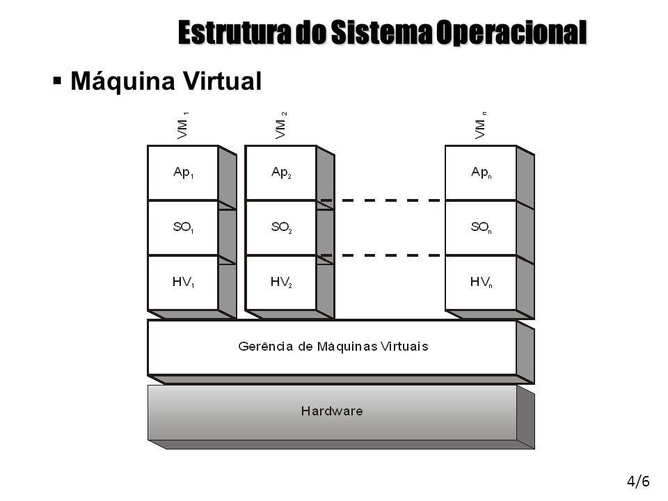 Arquitetura de Sistemas Operacionais – Machado/Maia Estrutura do Sistema Operacional Máquina Virtual 4/6