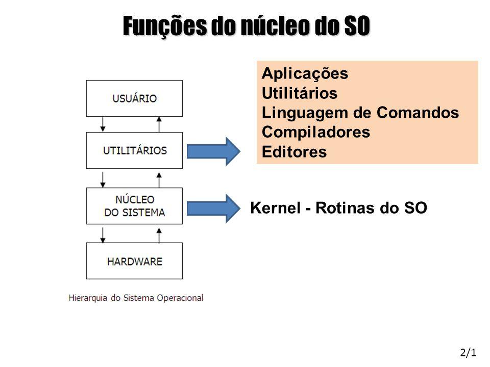 Funções do núcleo do SO Kernel - Rotinas do SO 2/1 Aplicações Utilitários Linguagem de Comandos Compiladores Editores