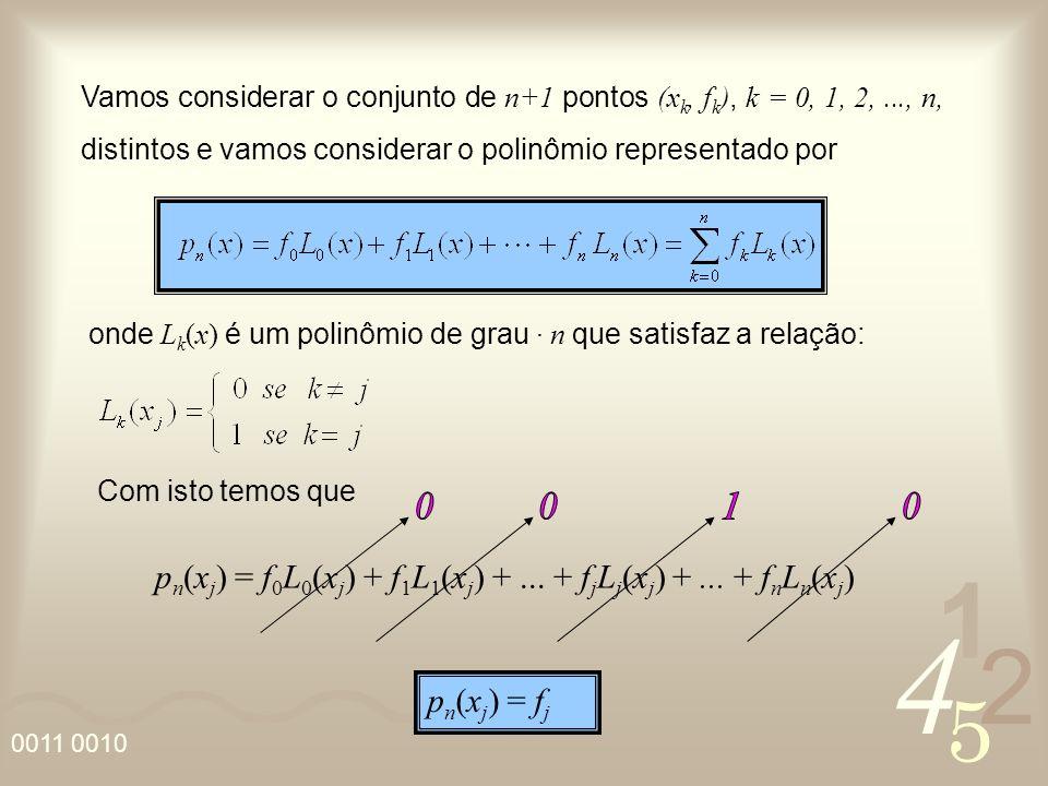 4 2 5 1 0011 0010 Vamos considerar o conjunto de n+1 pontos (x k, f k ), k = 0, 1, 2,..., n, distintos e vamos considerar o polinômio representado por onde L k (x) é um polinômio de grau · n que satisfaz a relação: Com isto temos que p n (x j ) = f 0 L 0 (x j ) + f 1 L 1 (x j ) +...