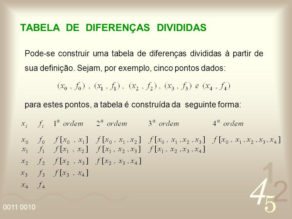 4 2 5 1 0011 0010 TABELA DE DIFERENÇAS DIVIDIDAS Pode-se construir uma tabela de diferenças divididas à partir de sua definição.