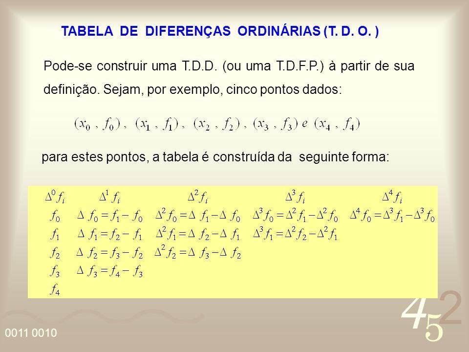 4 2 5 1 0011 0010 TABELA DE DIFERENÇAS ORDINÁRIAS (T.