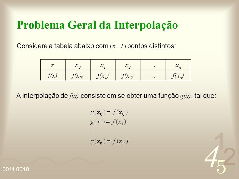 4 2 5 1 0011 0010 Problema Geral da Interpolação Considere a tabela abaixo com (n+1) pontos distintos: xx0x0 x1x1 x2x2...xnxn f(x)f(x 0 )f(x 1 )f(x 2 )...f(x n ) A interpolação de f(x) consiste em se obter uma função g(x), tal que:
