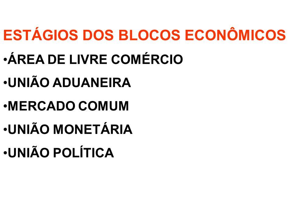 ESTÁGIOS DOS BLOCOS ECONÔMICOS ÁREA DE LIVRE COMÉRCIO UNIÃO ADUANEIRA MERCADO COMUM UNIÃO MONETÁRIA UNIÃO POLÍTICA