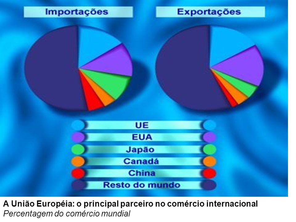 A União Européia: o principal parceiro no comércio internacional Percentagem do comércio mundial