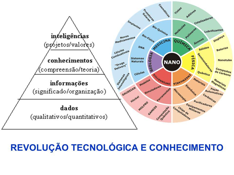 REVOLUÇÃO TECNOLÓGICA E CONHECIMENTO