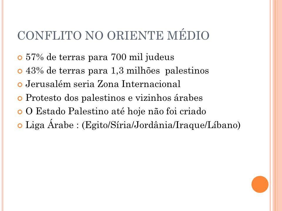 CONFLITO NO ORIENTE MÉDIO 57% de terras para 700 mil judeus 43% de terras para 1,3 milhões palestinos Jerusalém seria Zona Internacional Protesto dos
