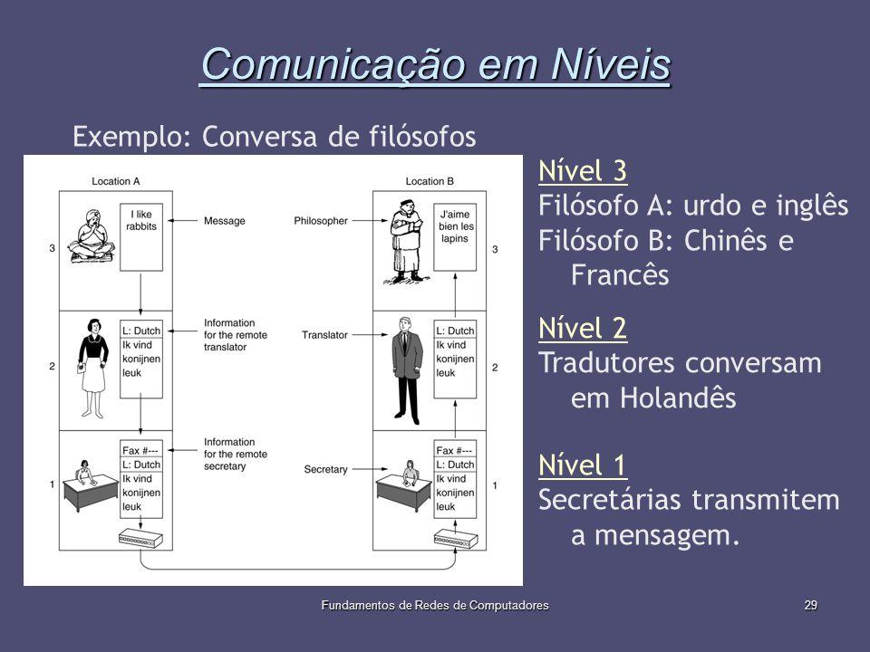 Fundamentos de Redes de Computadores29 Comunicação em Níveis Exemplo: Conversa de filósofos Nível 3 Filósofo A: urdo e inglês Filósofo B: Chinês e Fra