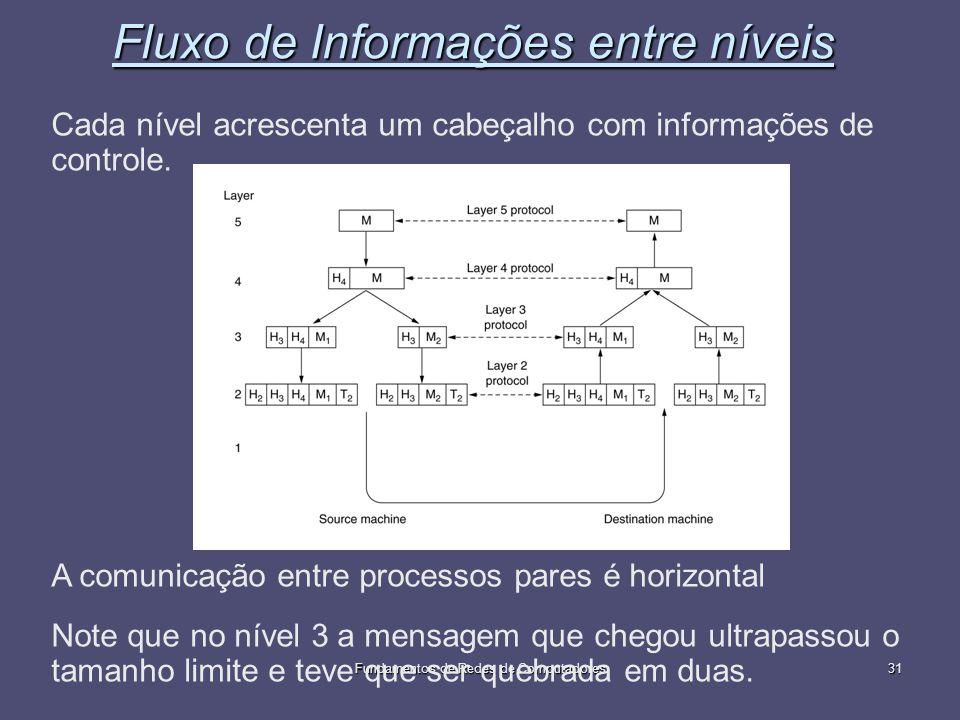 Fundamentos de Redes de Computadores31 Fluxo de Informações entre níveis Cada nível acrescenta um cabeçalho com informações de controle. A comunicação