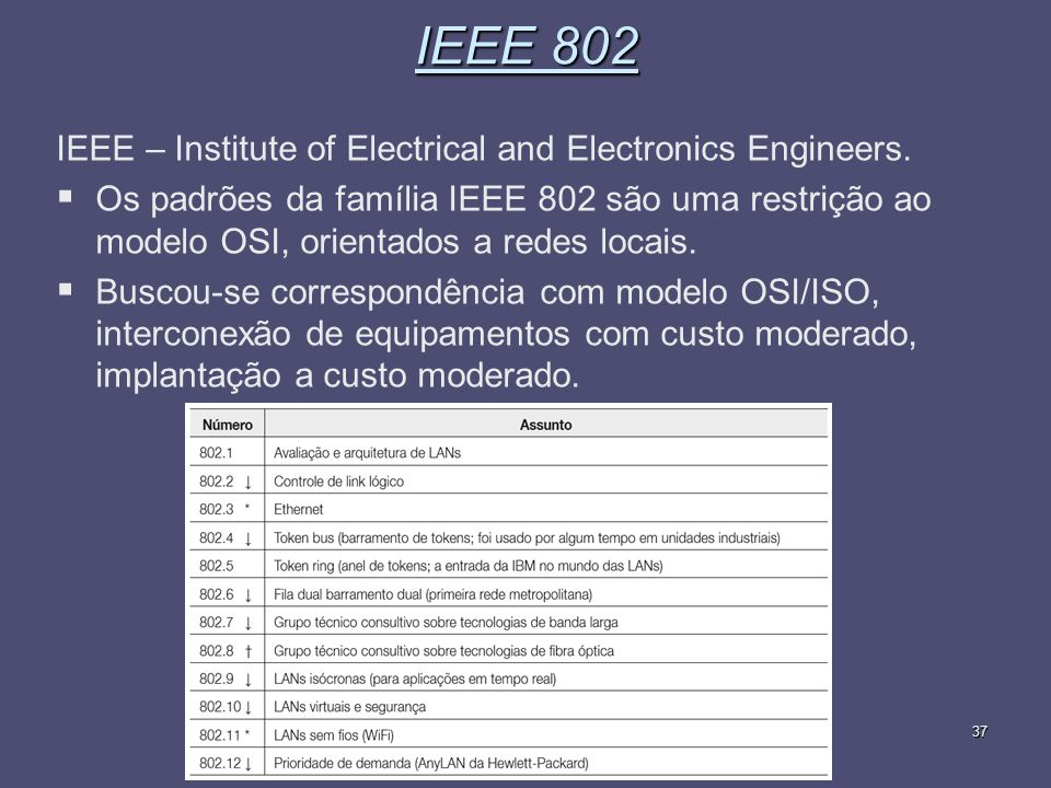 Fundamentos de Redes de Computadores37 IEEE 802 IEEE – Institute of Electrical and Electronics Engineers.